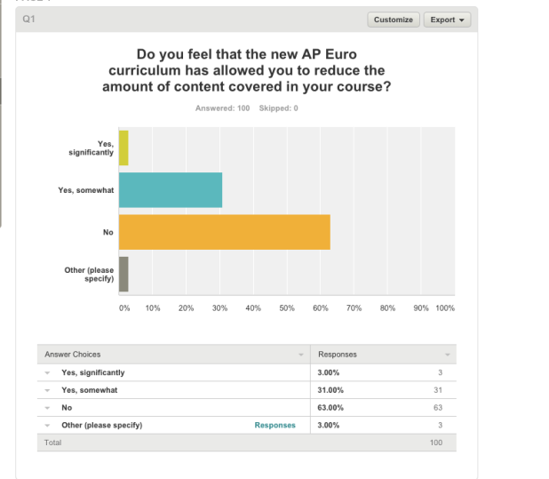 AP EURO Survey Results